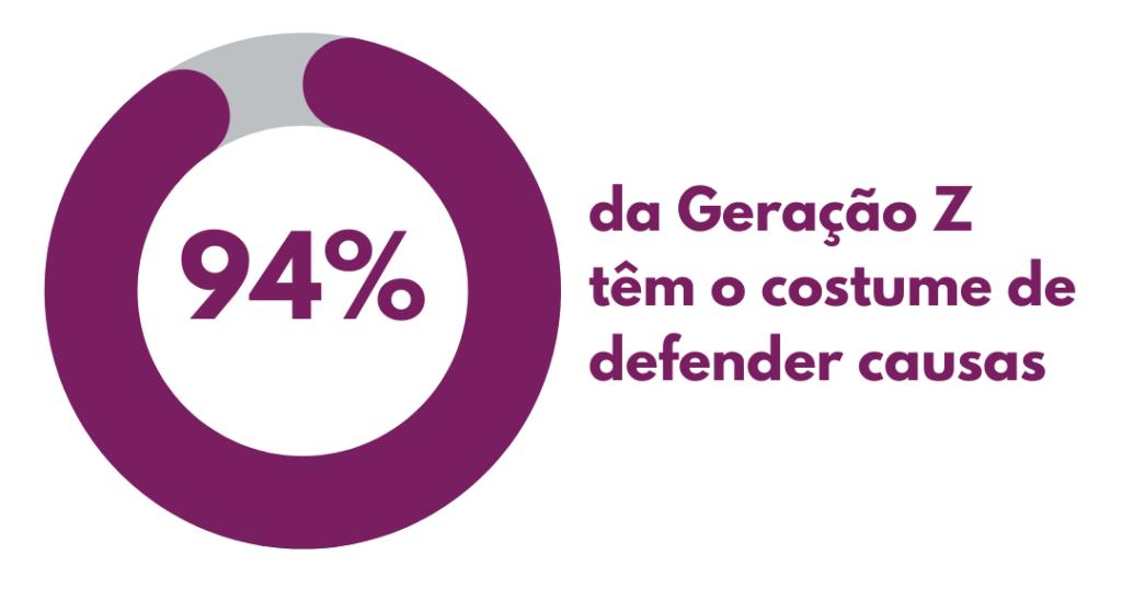 Pesquisa da Le Fil mostra que a 94 por cento da geração Z tem costume de defender causas. Entenda o que ESG tem a ver com marketing