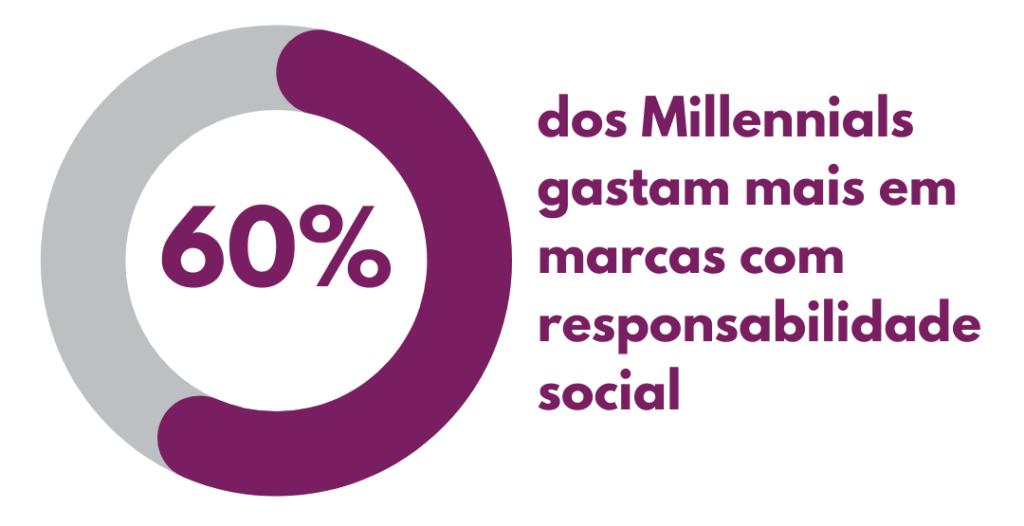 Pesquisa da Le Fil mostra que a 60 por cento dos Millennials gastam mais com marcas com responsabilidade social. Entenda o que ESG tem a ver com marketing